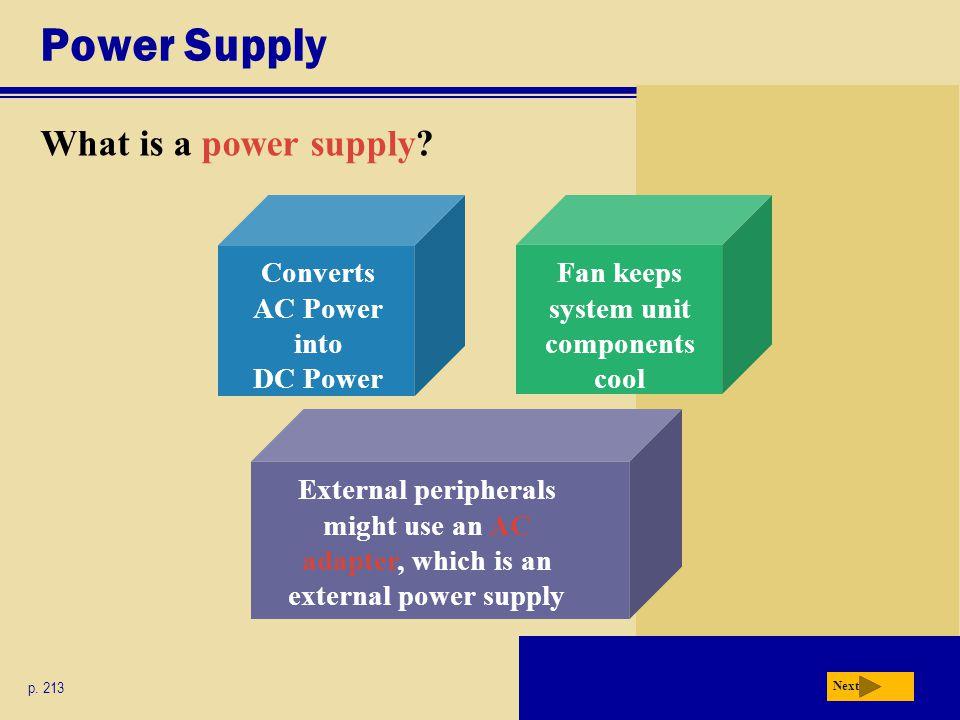 Converts AC Power into DC Power Fan keeps system unit components cool