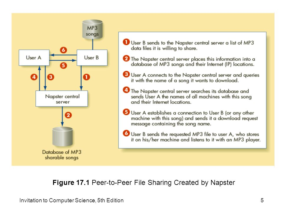 Figure 17.1 Peer-to-Peer File Sharing Created by Napster