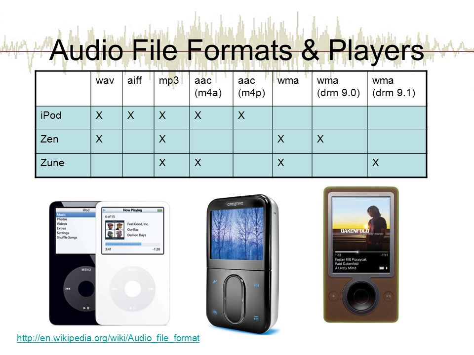 Audio File Formats & Players