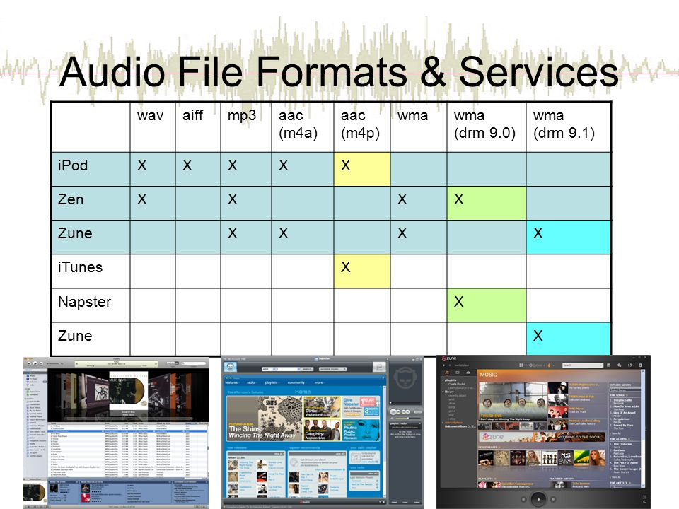 Audio File Formats & Services