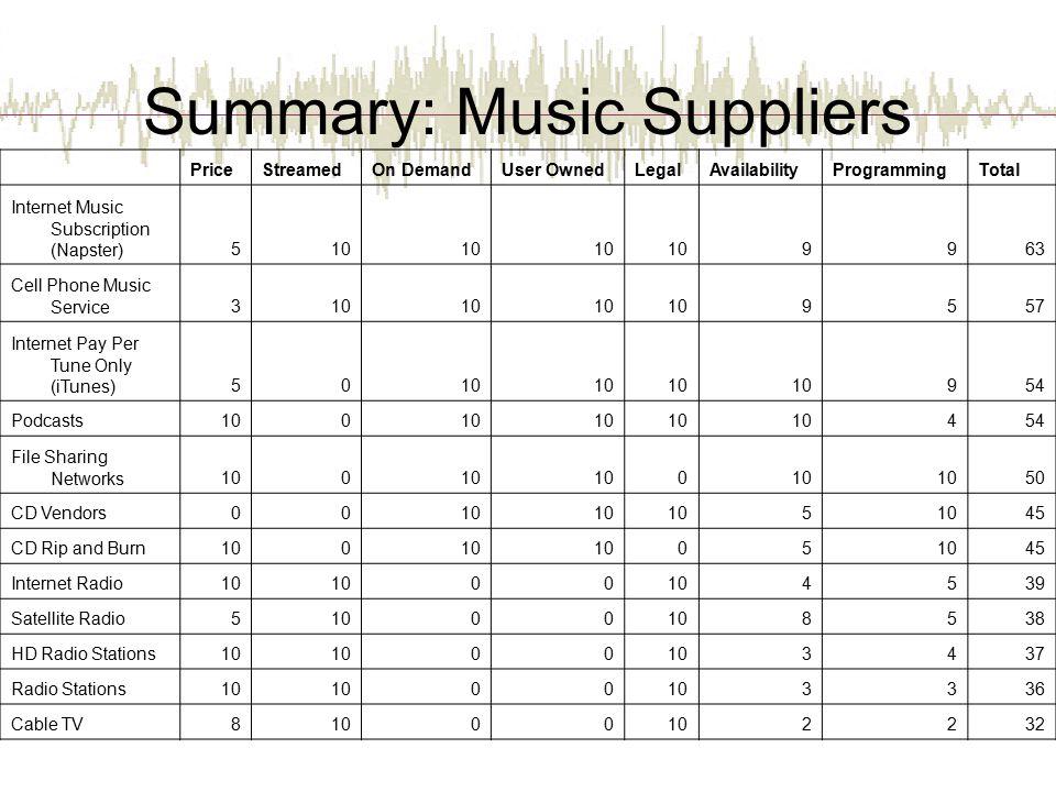 Summary: Music Suppliers