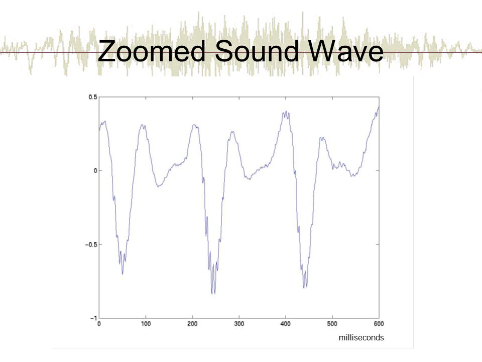 Zoomed Sound Wave milliseconds