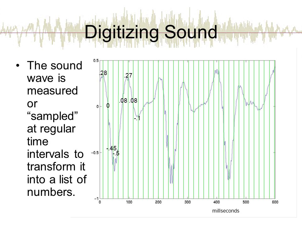 Digitizing Sound The sound wave is measured or sampled at regular time intervals to transform it into a list of numbers.