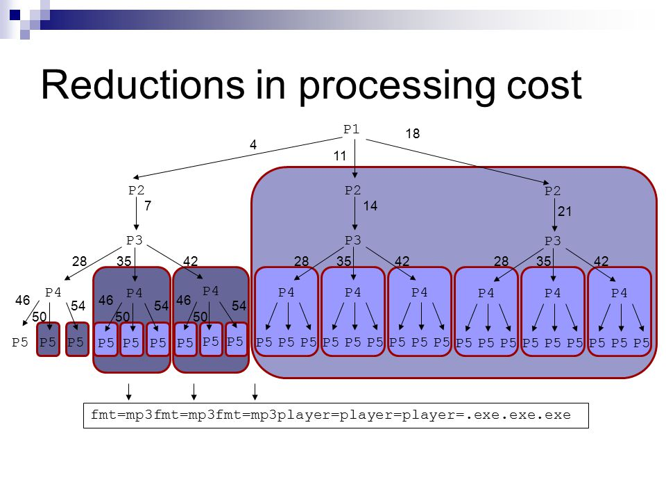 Reductions in processing cost