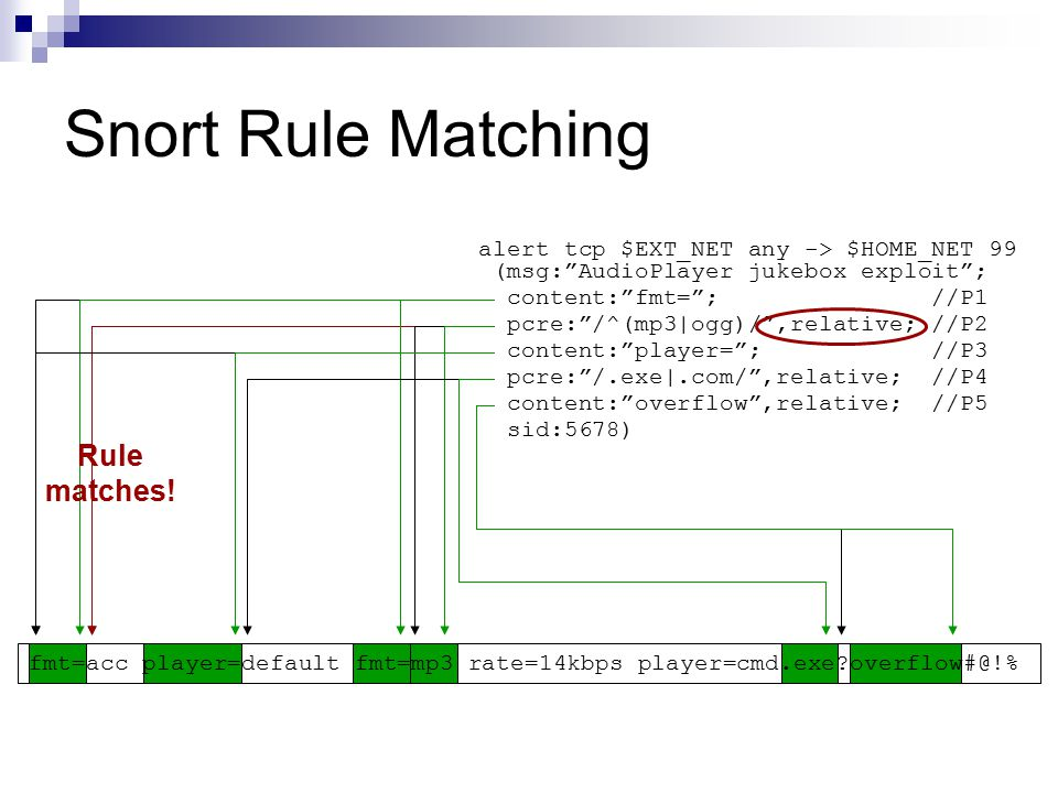 Snort Rule Matching Rule matches!