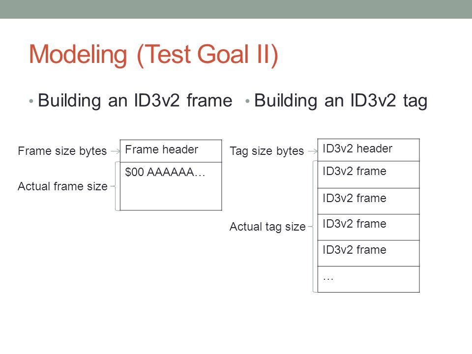Modeling (Test Goal II)