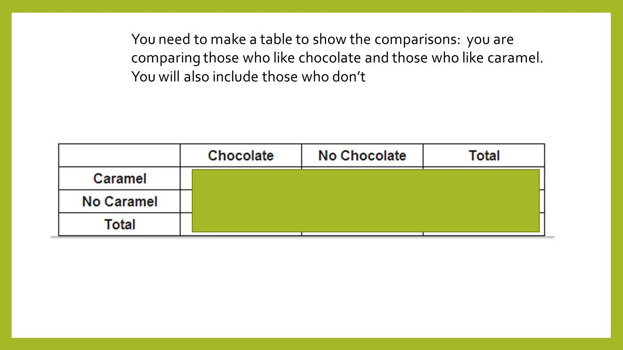 You need to make a table to show the comparisons: you are comparing those who like chocolate and those who like caramel.