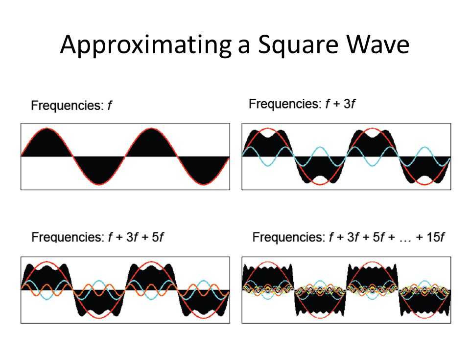 Approximating a Square Wave