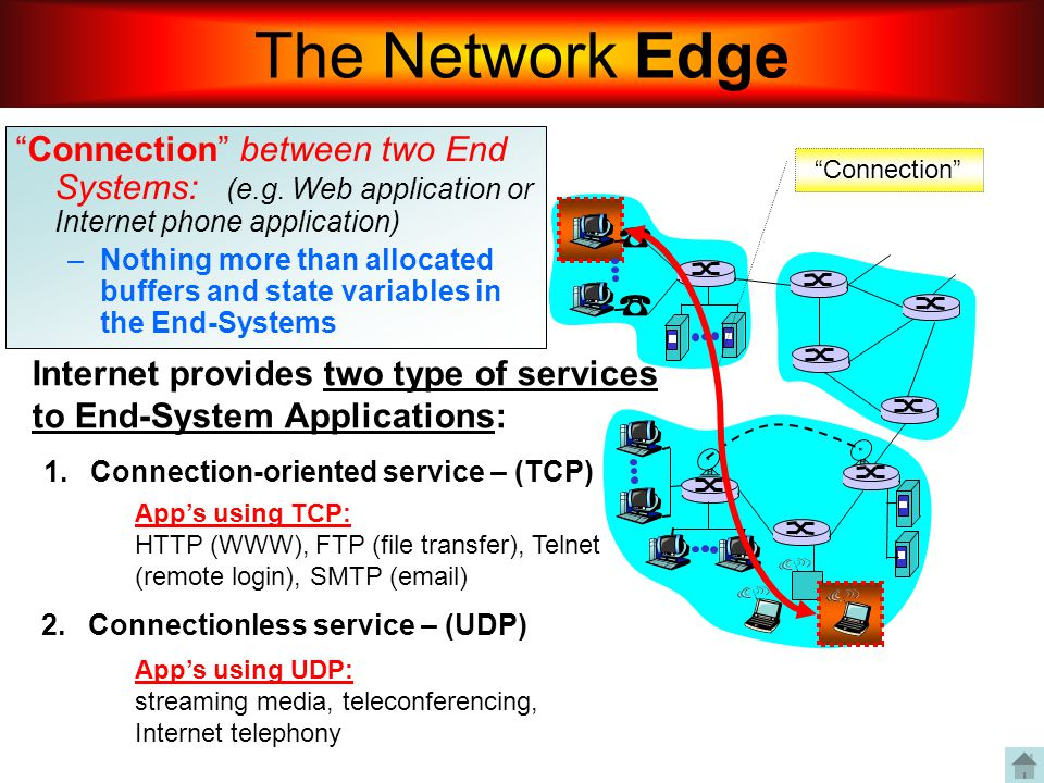 The Network Edge Connection between two End Systems: (e.g. Web application or Internet phone application)