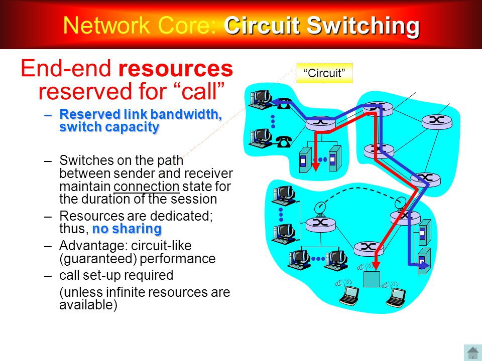 Network Core: Circuit Switching