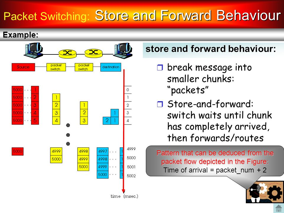 Packet Switching: Store and Forward Behaviour