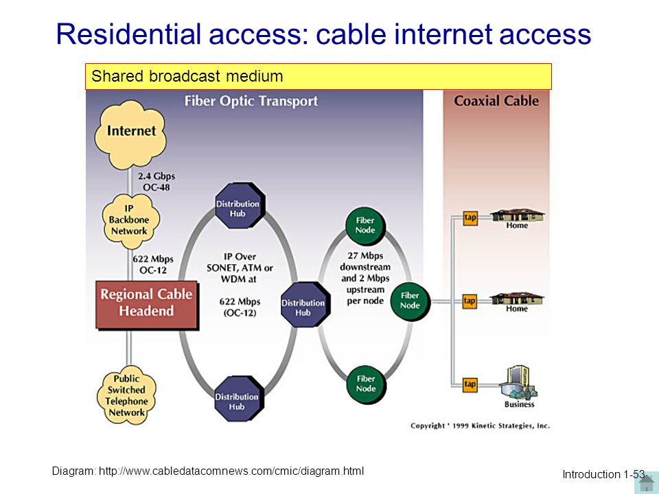 Residential access: cable internet access