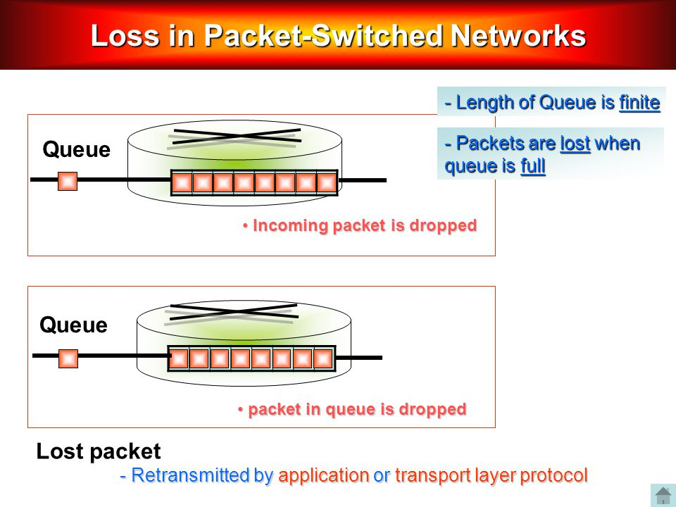 Loss in Packet-Switched Networks