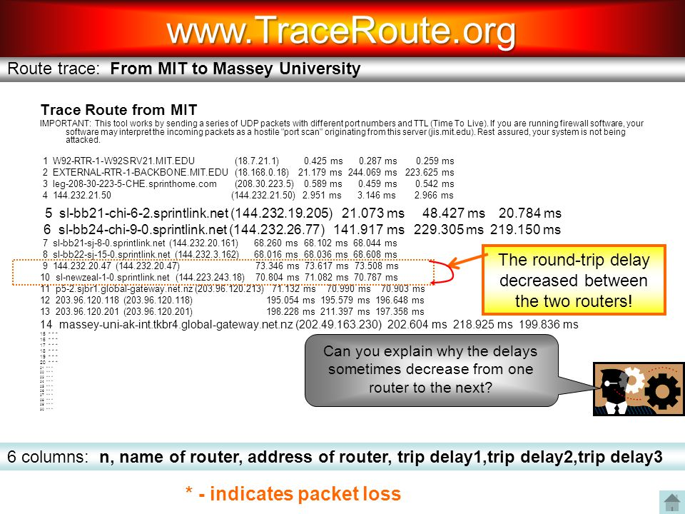 The round-trip delay decreased between the two routers!
