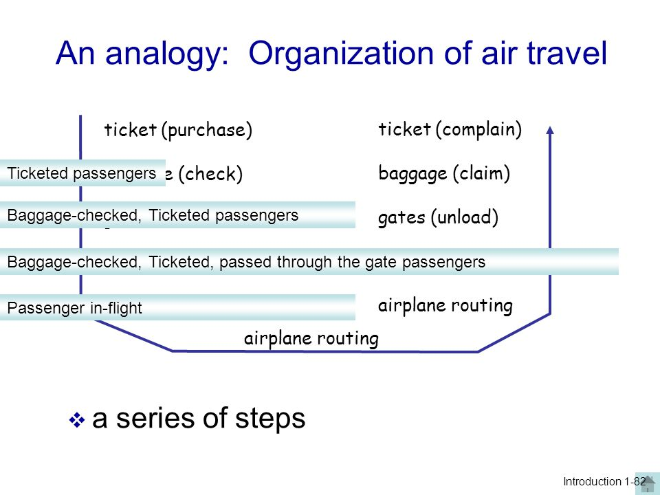 An analogy: Organization of air travel