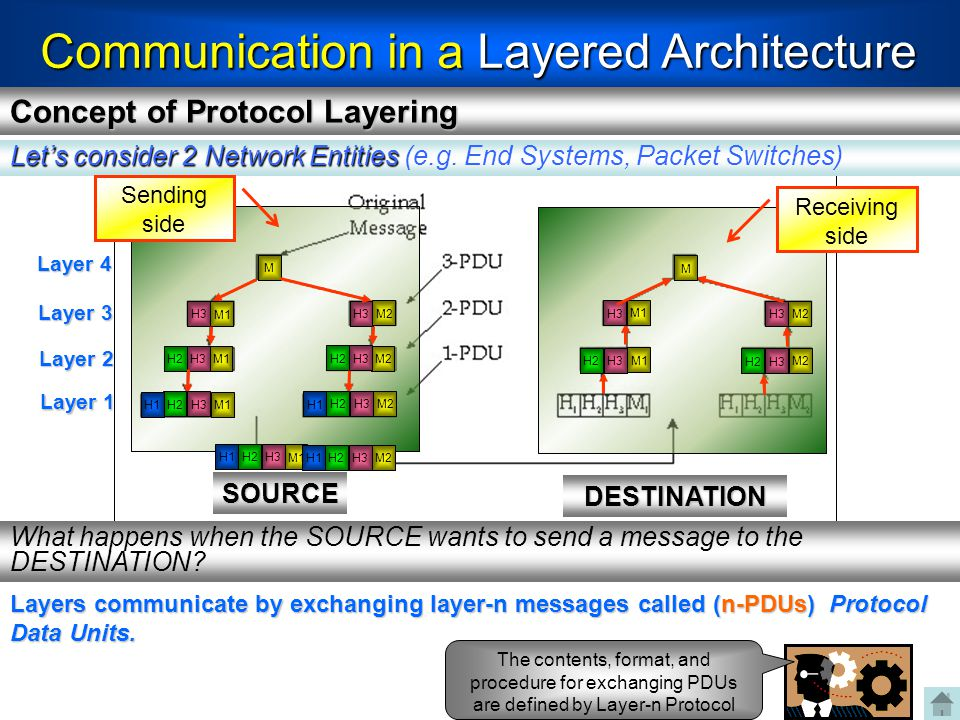 Communication in a Layered Architecture