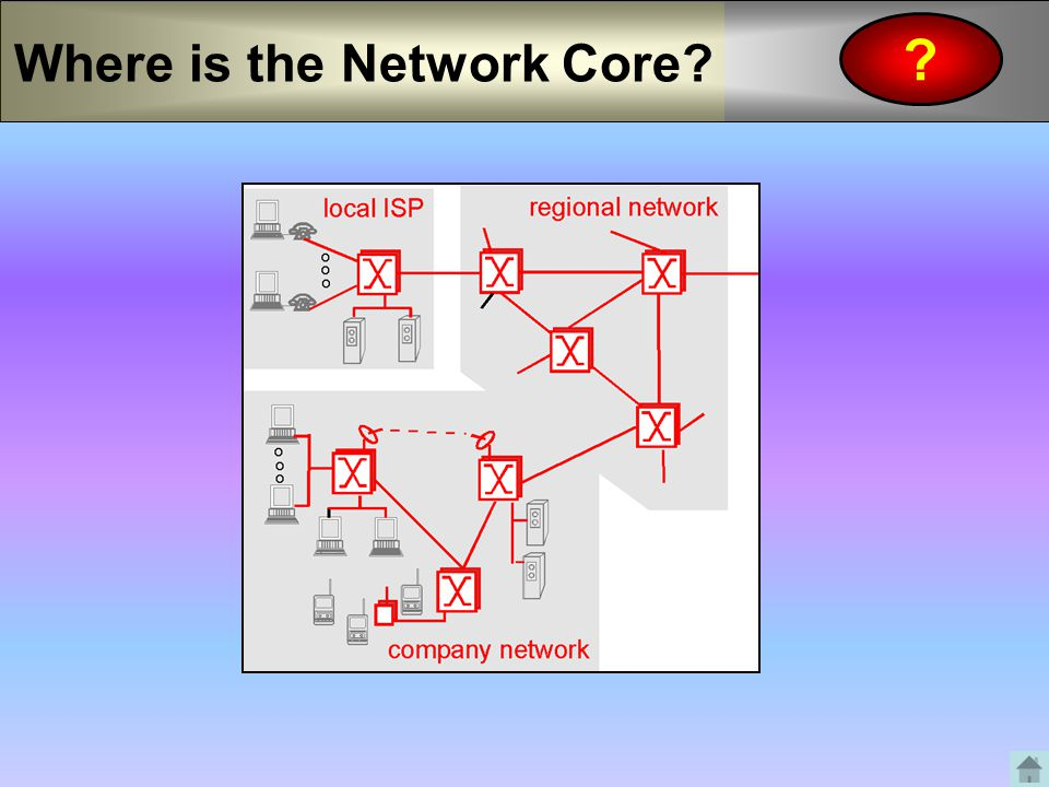 Where is the Network Core