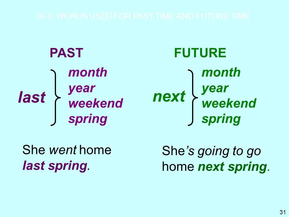 The future Present Continuous Will-future Going to Simple ...