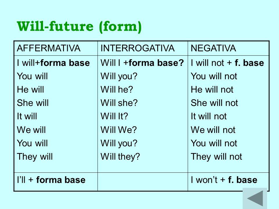 Will-future (form) AFFERMATIVA INTERROGATIVA NEGATIVA