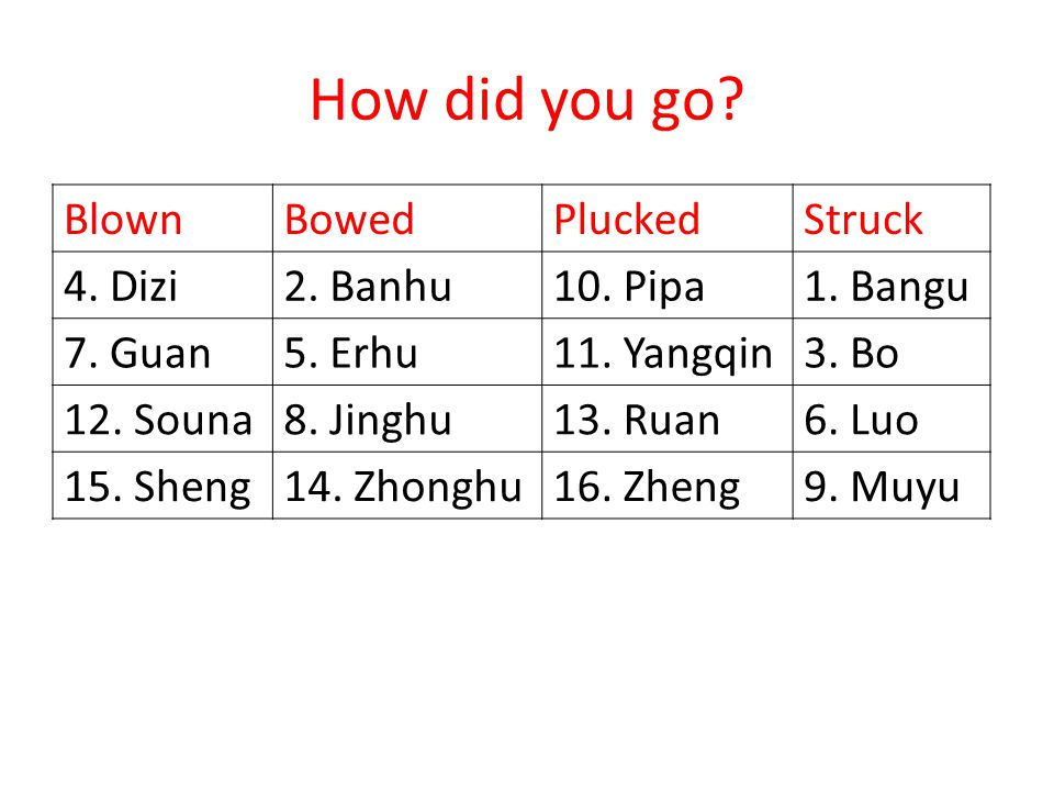 How did you go Blown Bowed Plucked Struck 4. Dizi 2. Banhu 10. Pipa