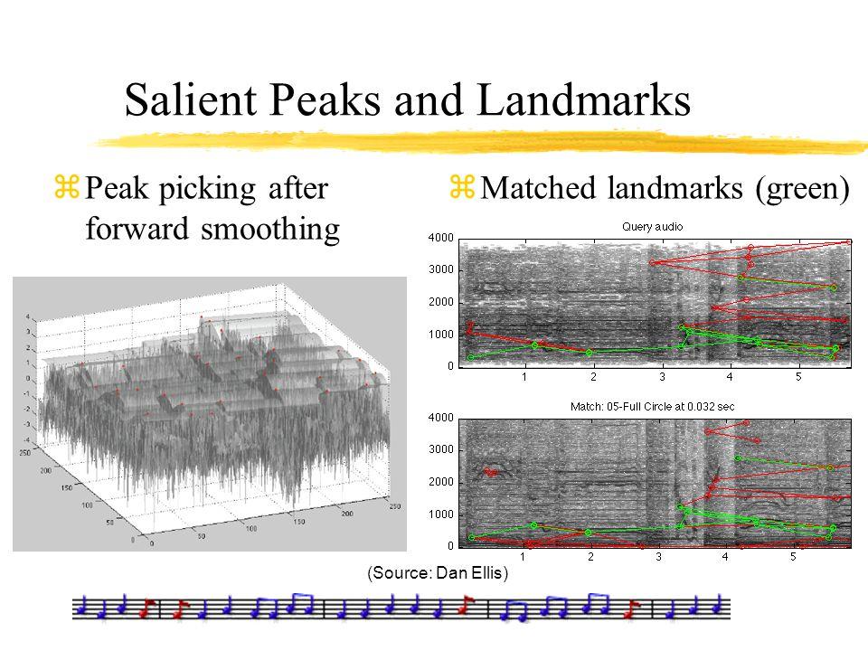 Salient Peaks and Landmarks