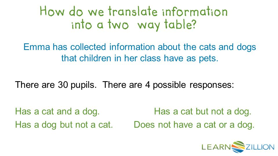 Emma has collected information about the cats and dogs that children in her class have as pets.