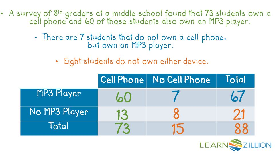 There are 7 students that do not own a cell phone,