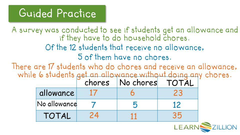 Of the 12 students that receive no allowance,