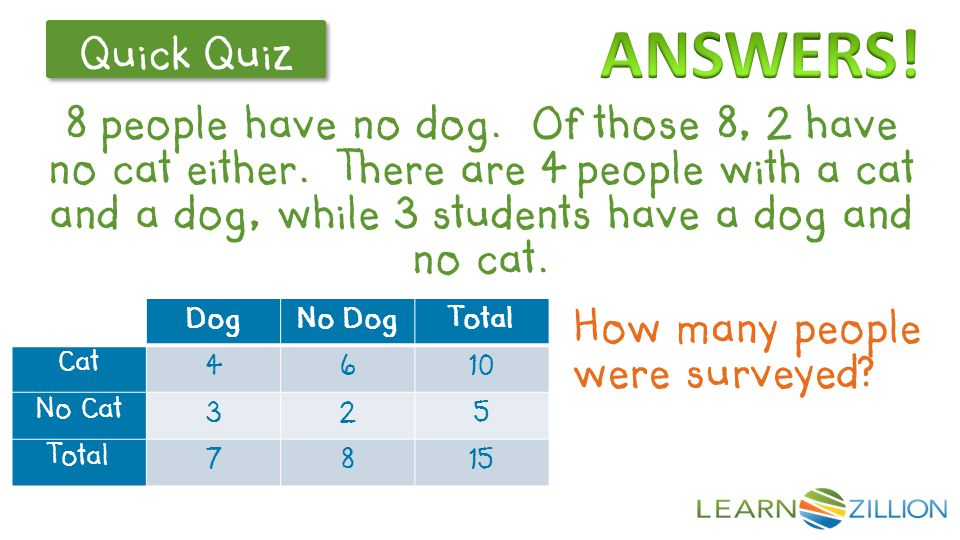ANSWERS! Dog No Dog Total Cat 4 6 10 No Cat 3 2 5 7 8 15 15 students