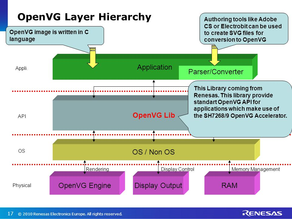 OpenVG Layer Hierarchy