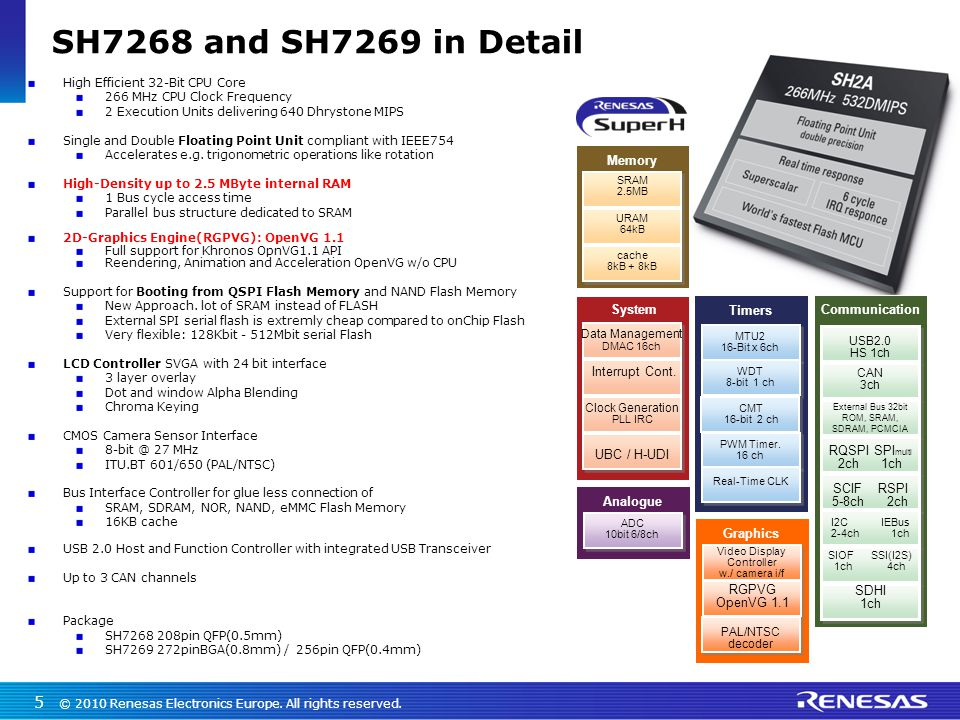 SH7268 and SH7269 in Detail Memory System Interrupt Cont. UBC / H-UDI