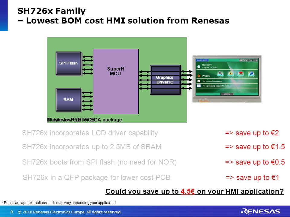 SH726x Family – Lowest BOM cost HMI solution from Renesas
