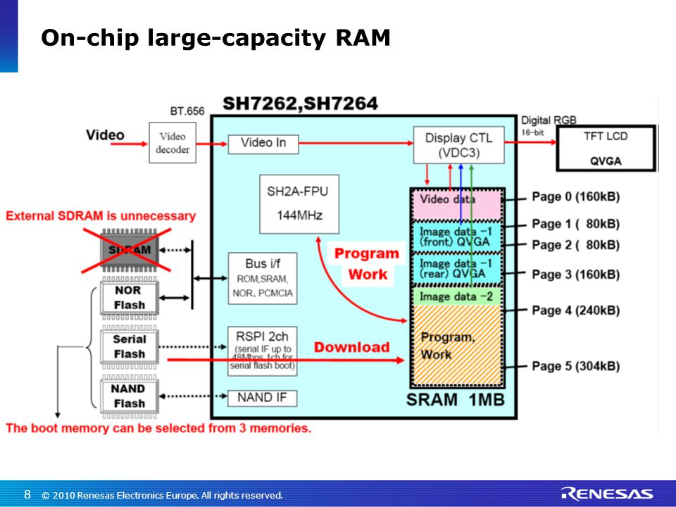 On-chip large-capacity RAM