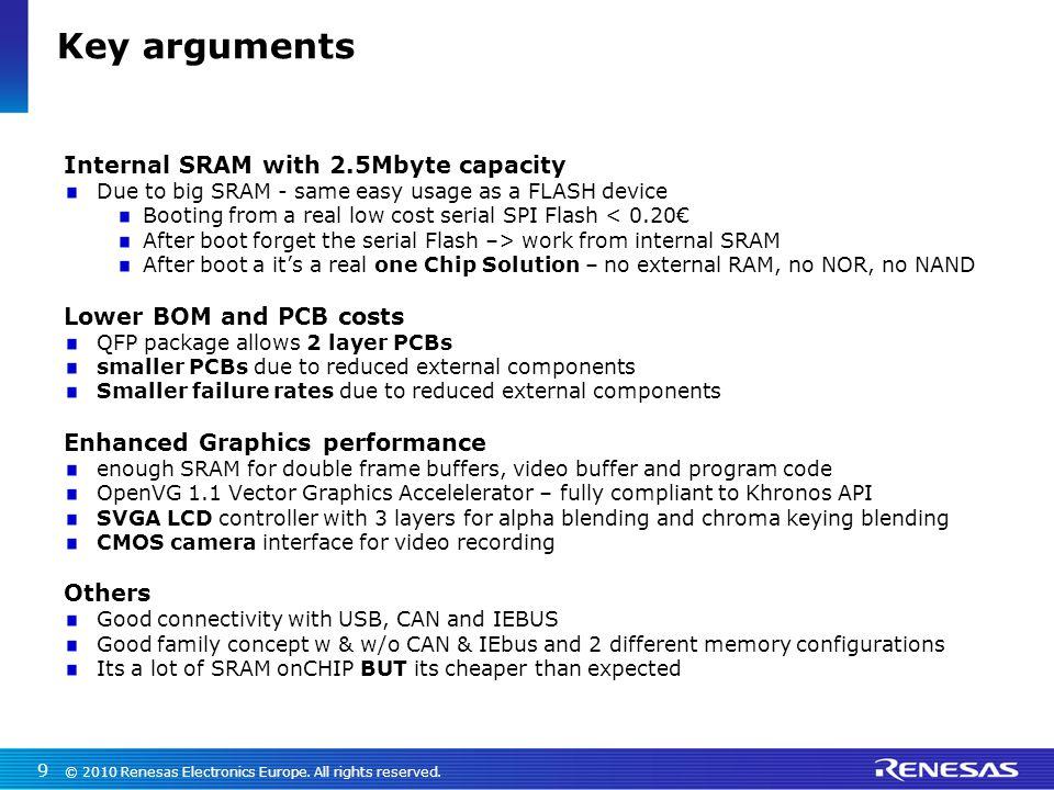 Key arguments Internal SRAM with 2.5Mbyte capacity