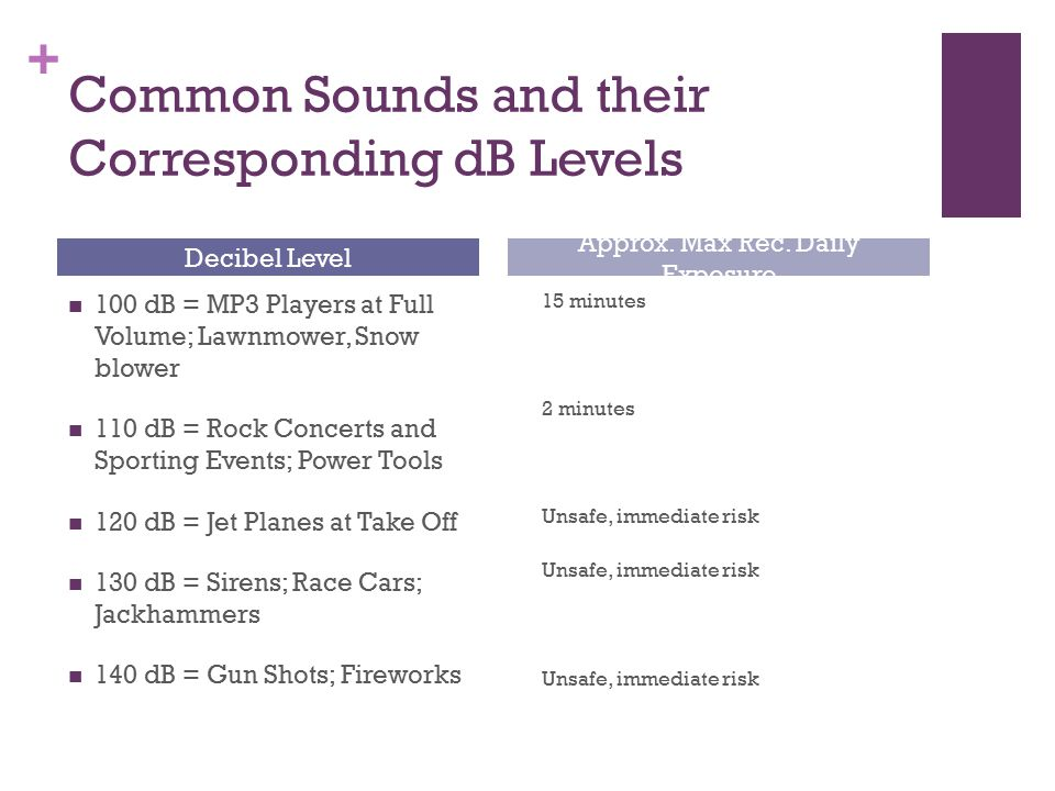 Common Sounds and their Corresponding dB Levels