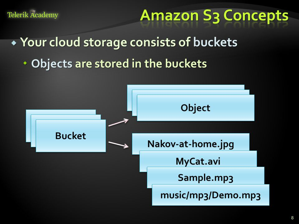 Amazon S3 Concepts Your cloud storage consists of buckets