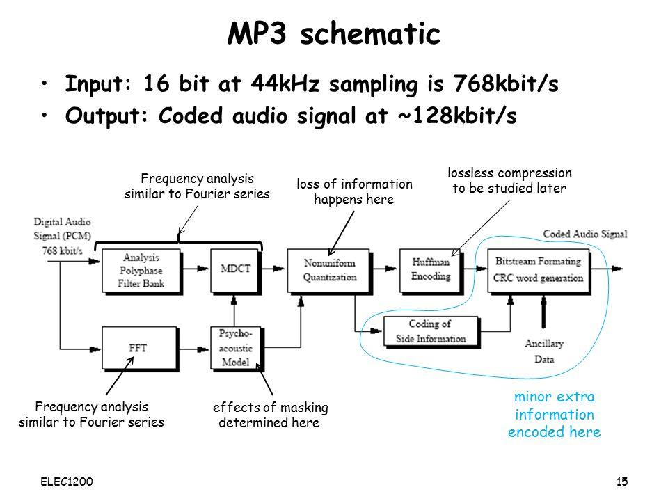 MP3 schematic Input: 16 bit at 44kHz sampling is 768kbit/s