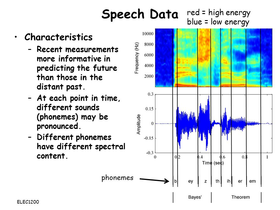 Speech Data Characteristics red = high energy blue = low energy