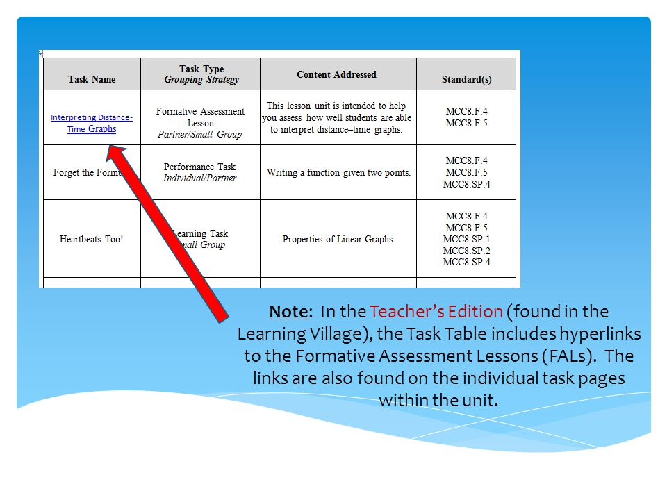 Note: In the Teacher's Edition (found in the Learning Village), the Task Table includes hyperlinks to the Formative Assessment Lessons (FALs). The links are also found on the individual task pages within the unit.