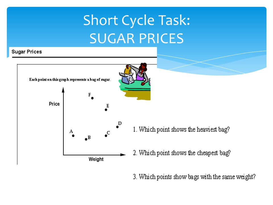 Short Cycle Task: SUGAR PRICES