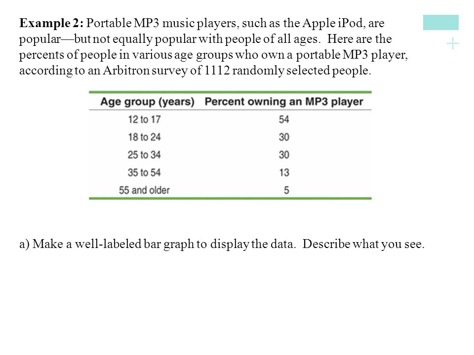Example 2: Portable MP3 music players, such as the Apple iPod, are popular—but not equally popular with people of all ages. Here are the percents of people in various age groups who own a portable MP3 player, according to an Arbitron survey of 1112 randomly selected people.