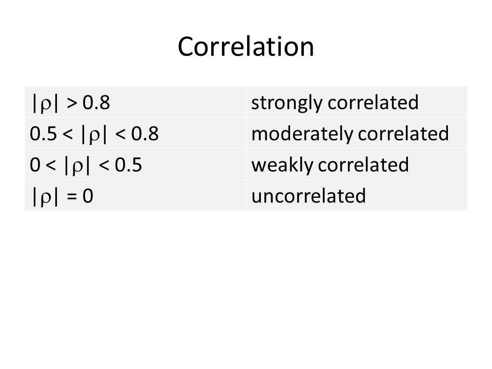 Correlation || > 0.8 strongly correlated 0.5 < || < 0.8