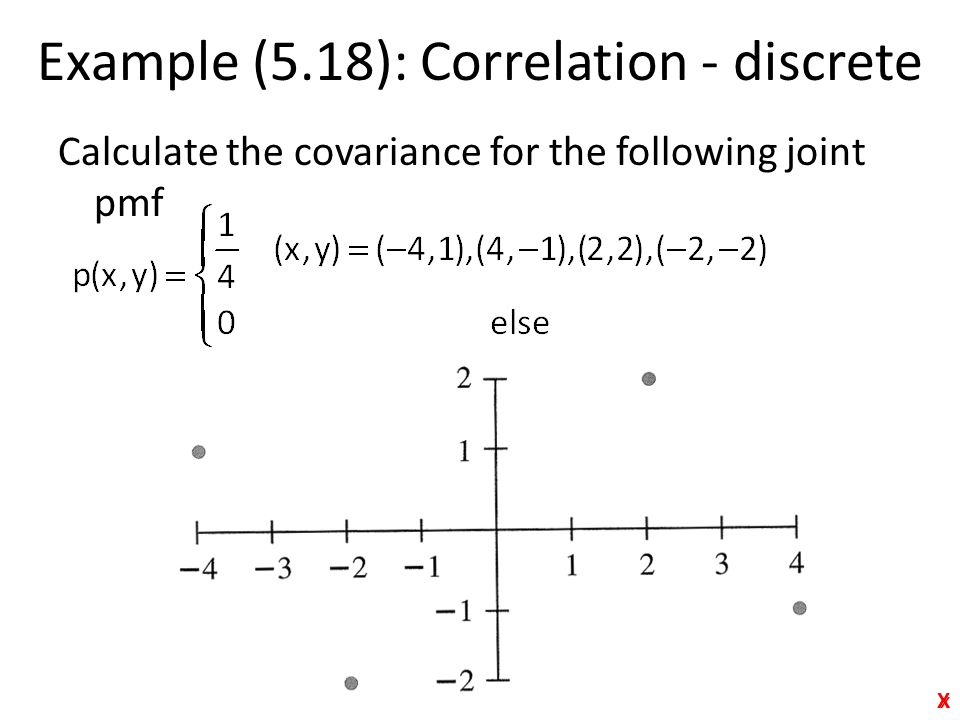 Example (5.18): Correlation - discrete