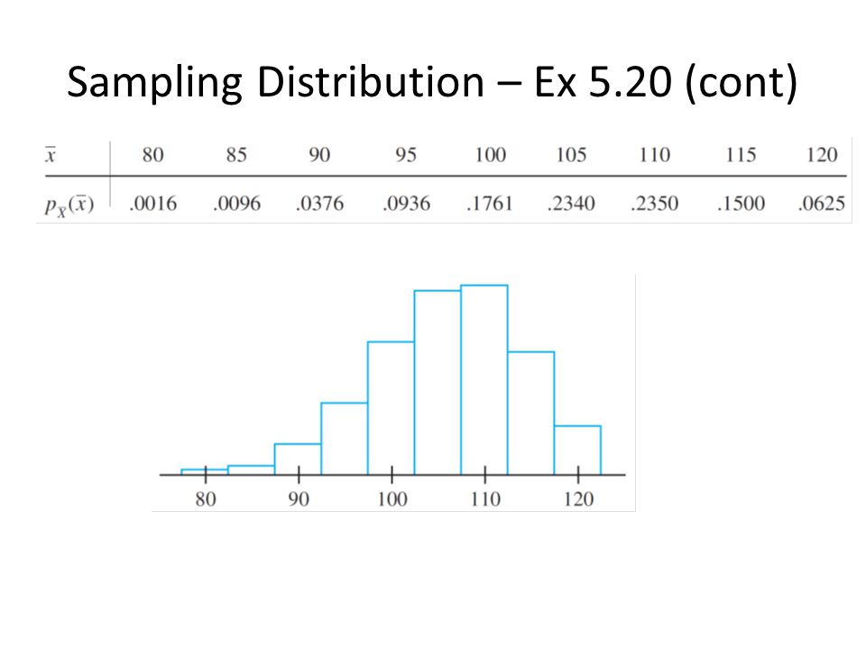 Sampling Distribution – Ex 5.20 (cont)