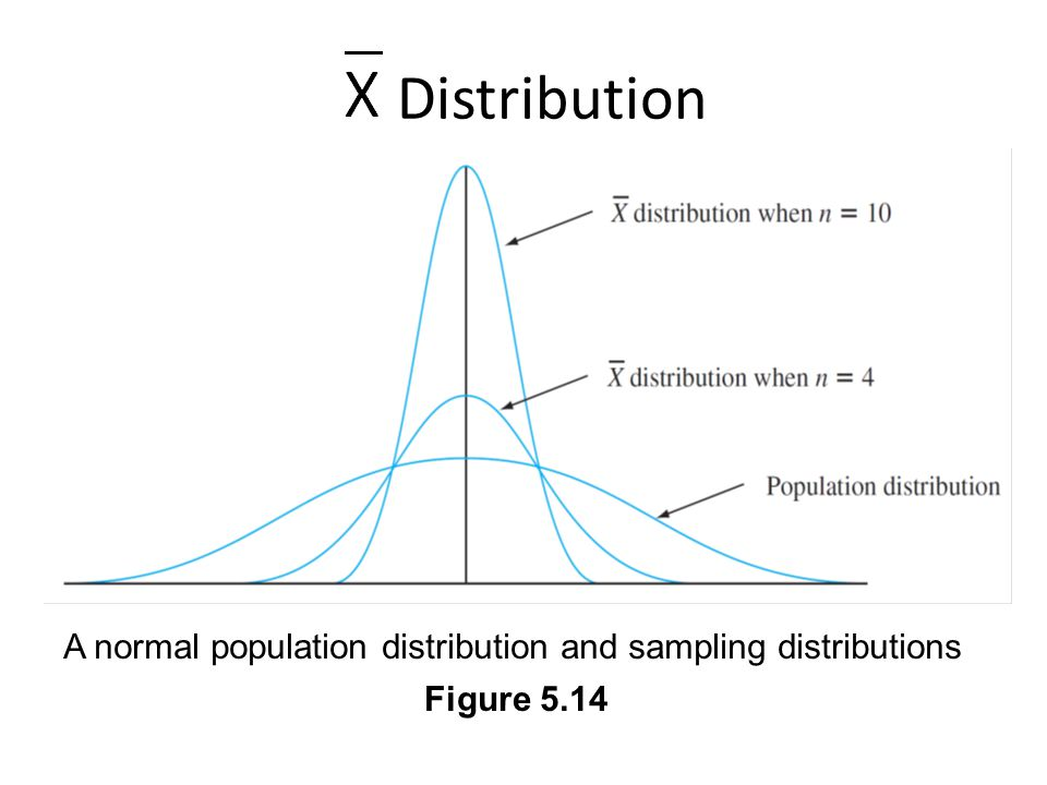 Distribution A normal population distribution and sampling distributions Figure 5.14