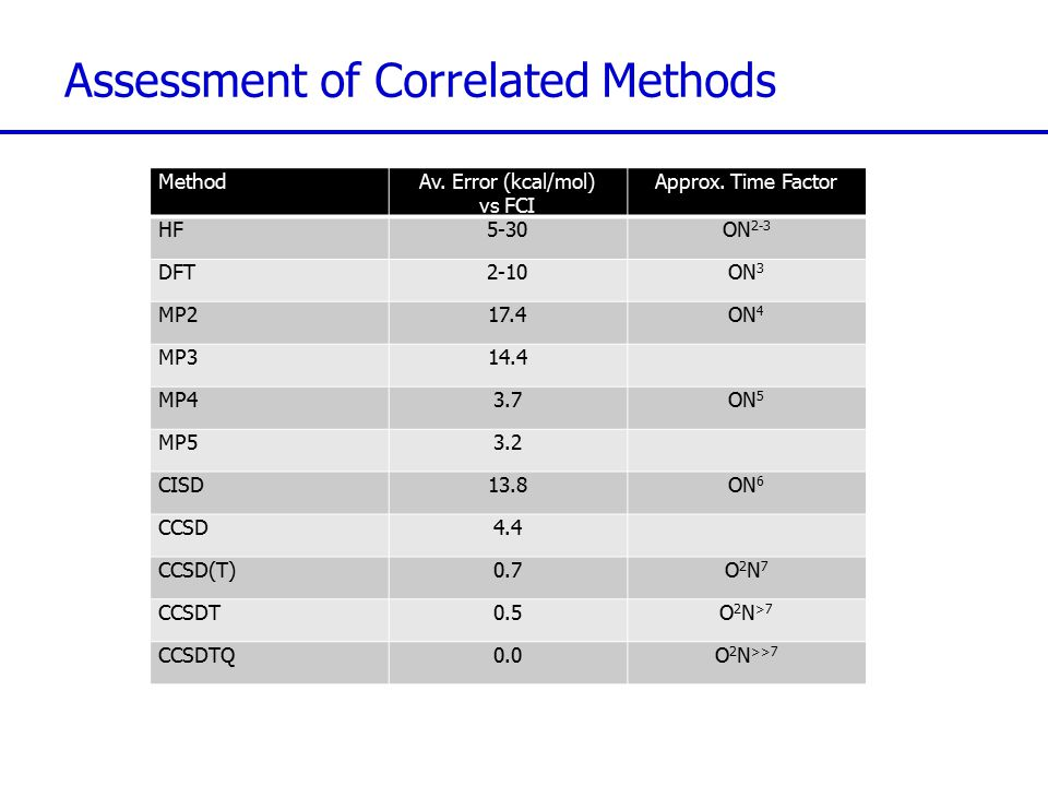 Assessment of Correlated Methods