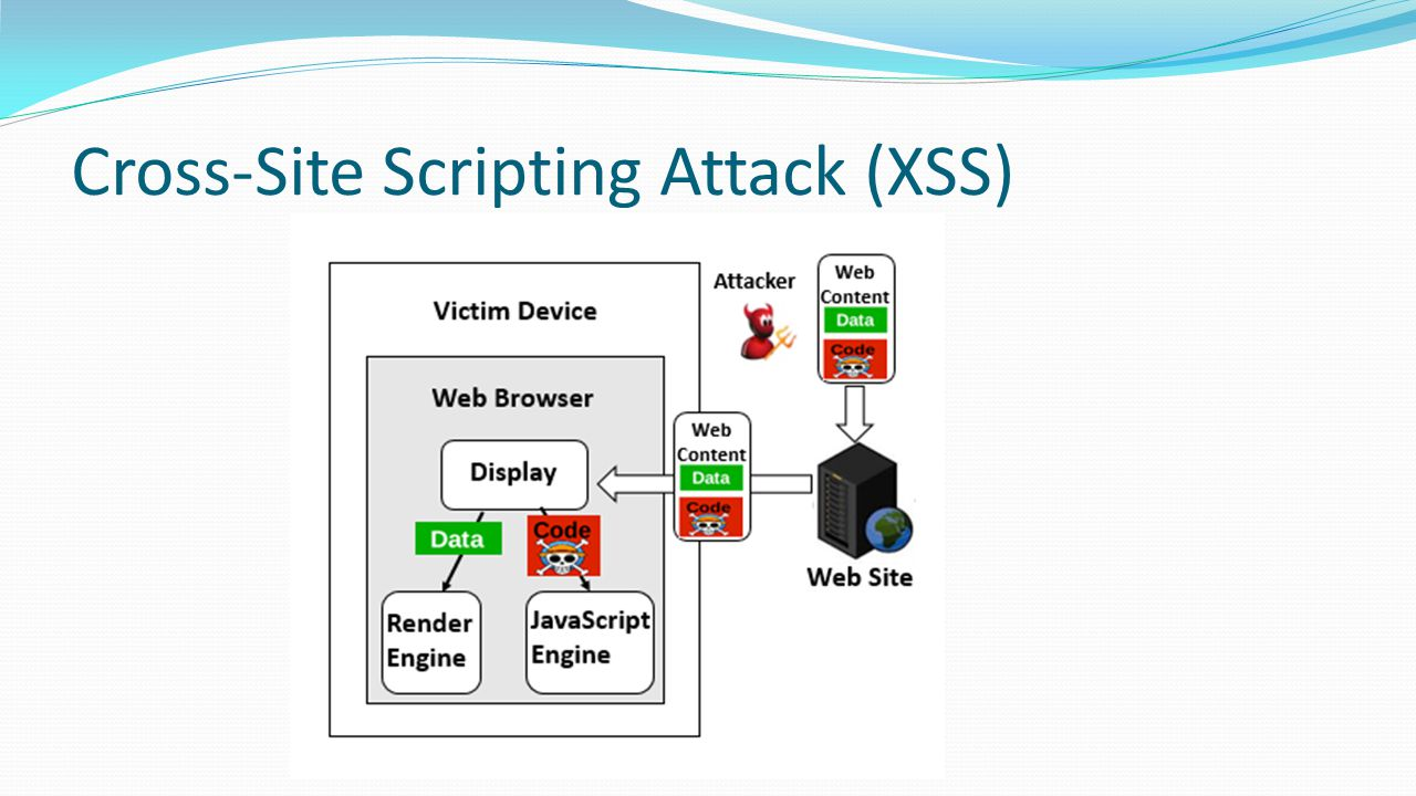 Cross-Site Scripting Attack (XSS)