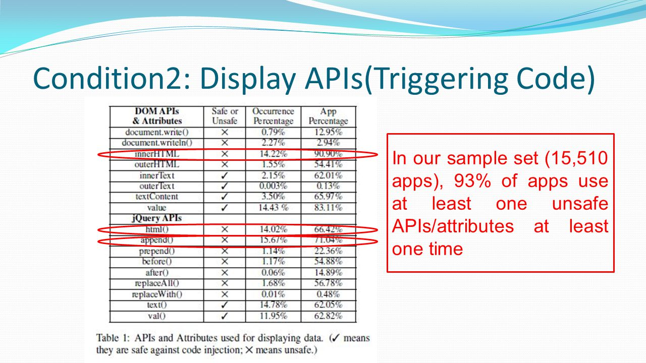 Condition2: Display APIs(Triggering Code)