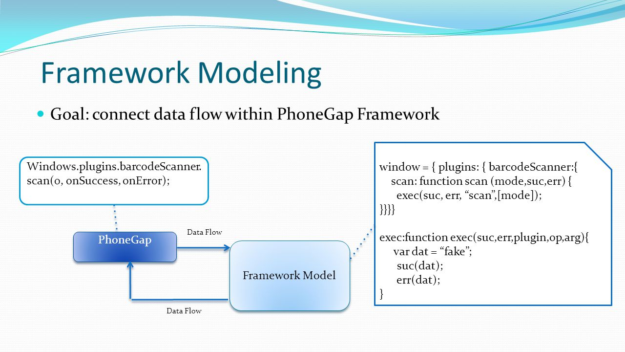 Framework Modeling Goal: connect data flow within PhoneGap Framework