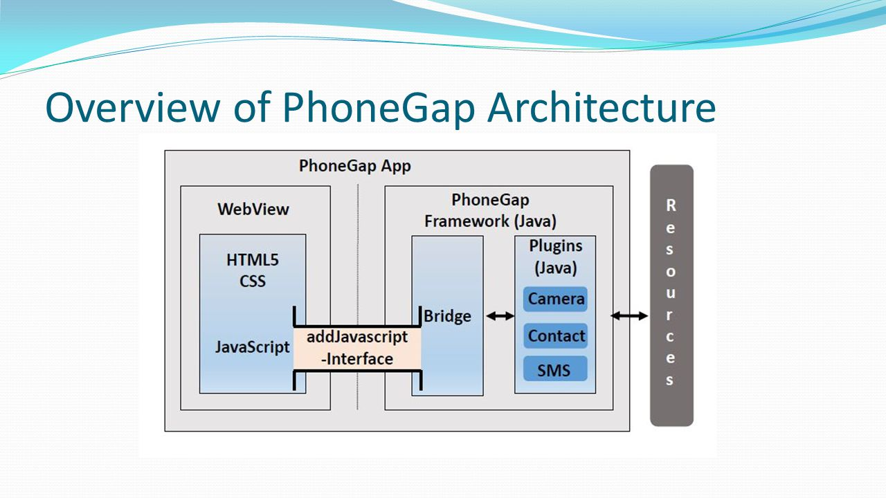 Overview of PhoneGap Architecture